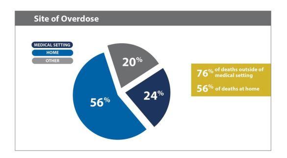 site of overdose