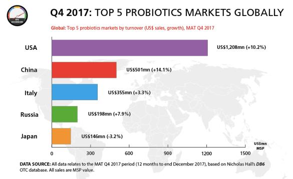 Top 5 probiotics markets 2017