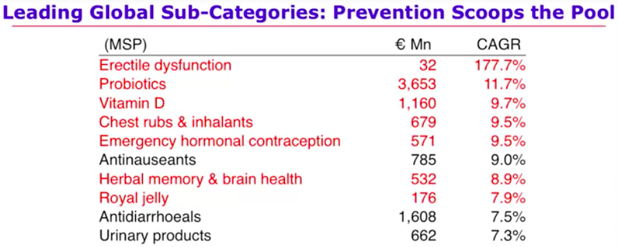 Top 10 prevention