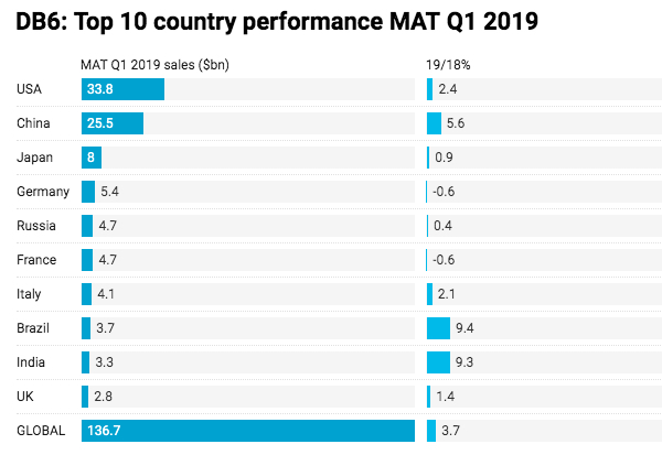 Top 10 country MAT Q1 2019