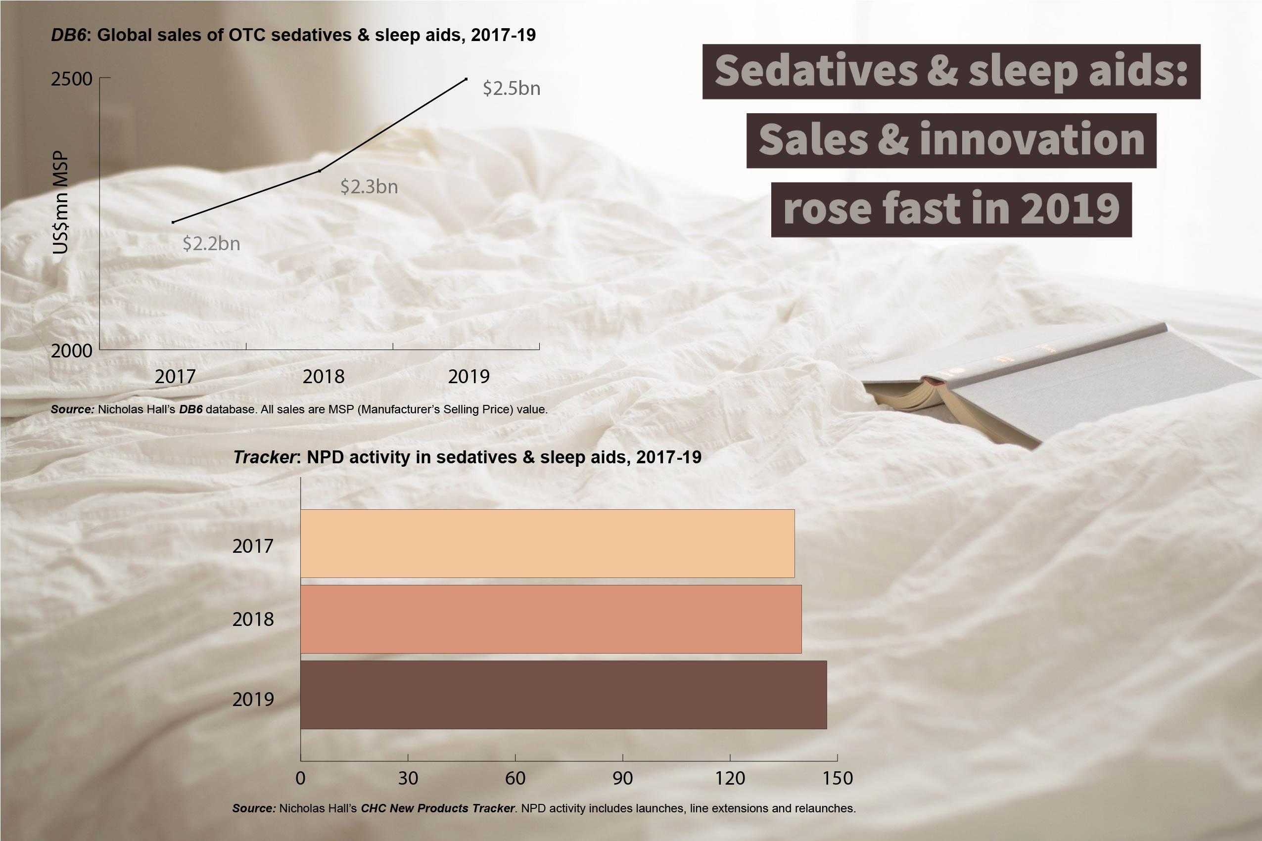 Sedatives + sleep, 2017-19